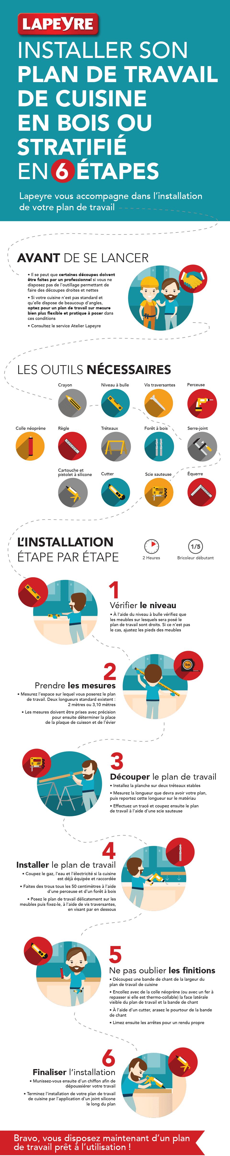 Infographie plan de travail